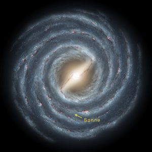 Where the Sun is in the Milky Way.